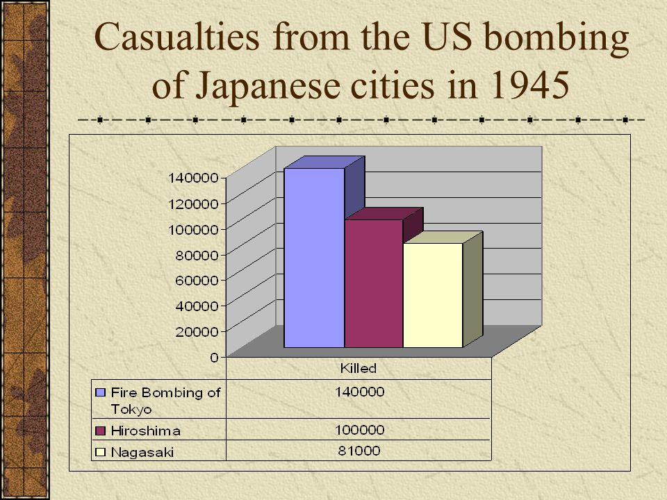 Casualties from the US bombing of Japanese cities in 1945
