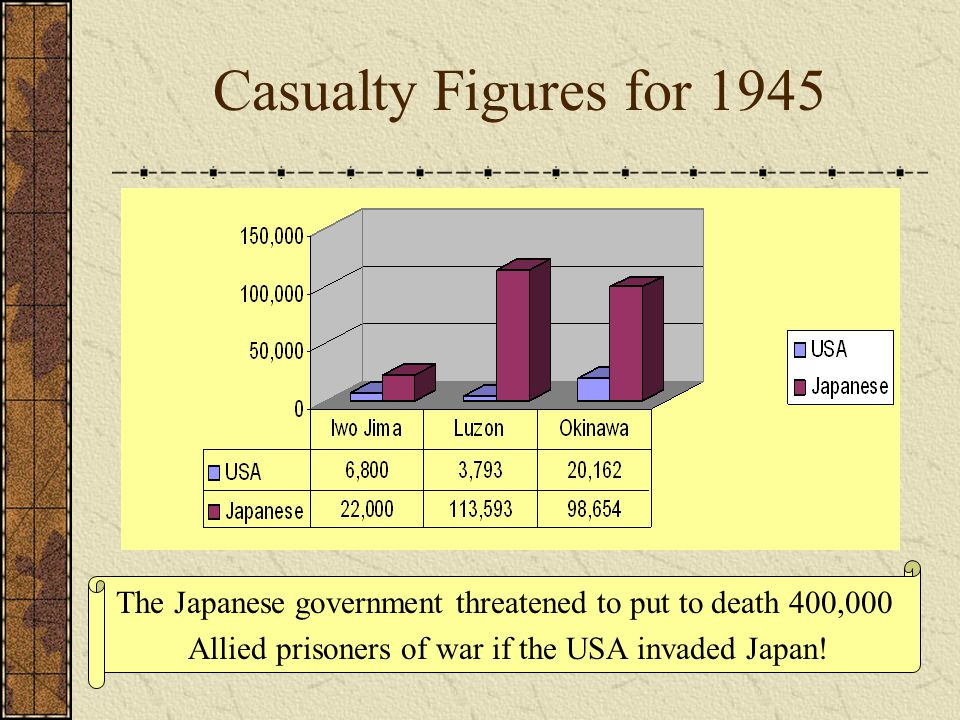 Casualty Figures for 1945 The Japanese government threatened to put to death 400,000.