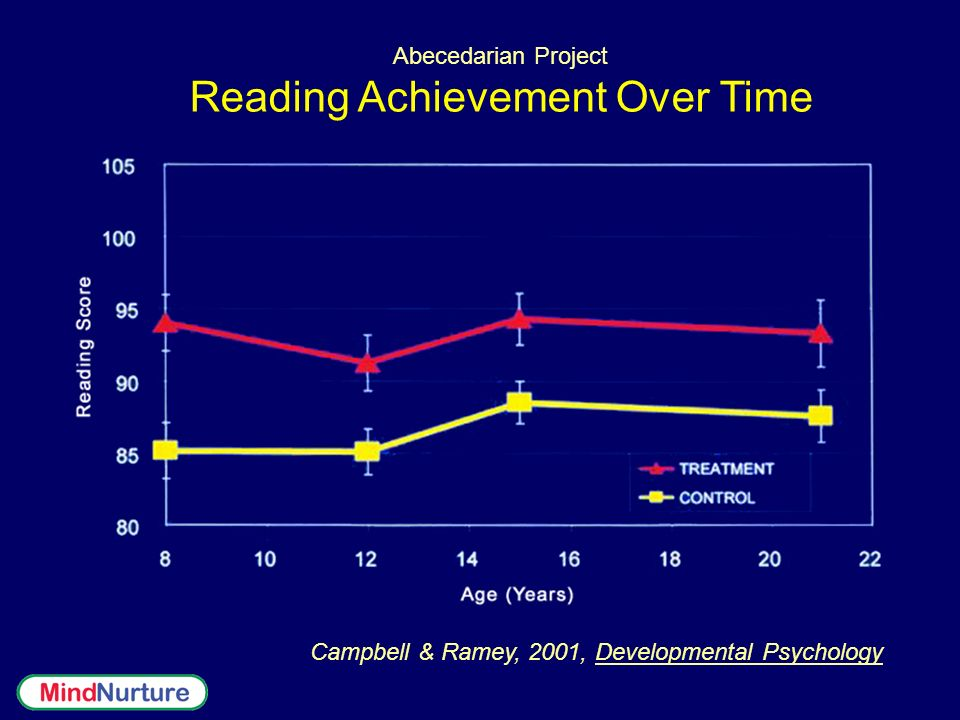 Reading Achievement Over Time