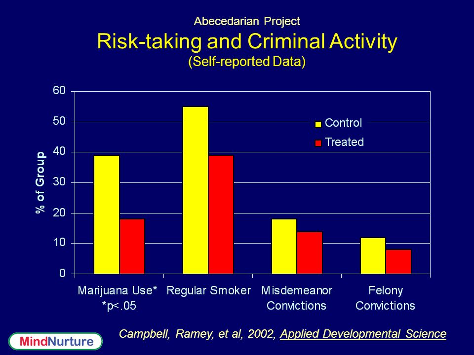 Abecedarian Project Risk-taking and Criminal Activity