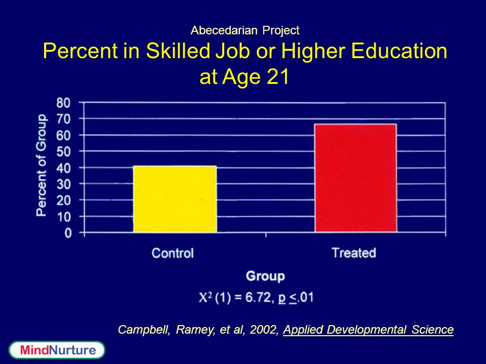 Percent in Skilled Job or Higher Education at Age 21