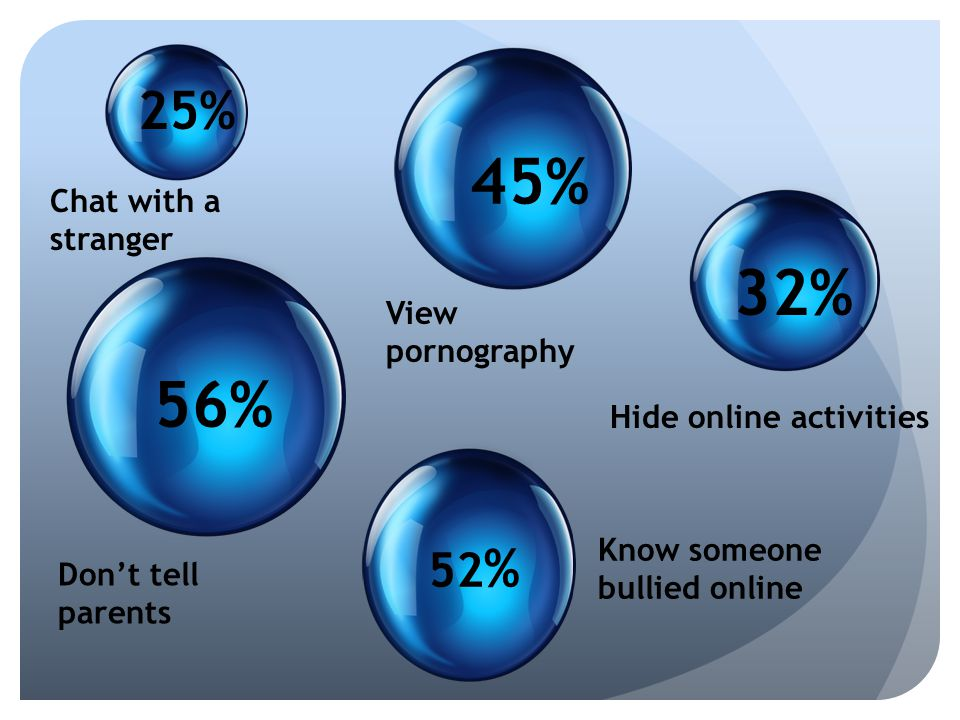 45% 32% 56% 25% 52% Chat with a stranger View pornography