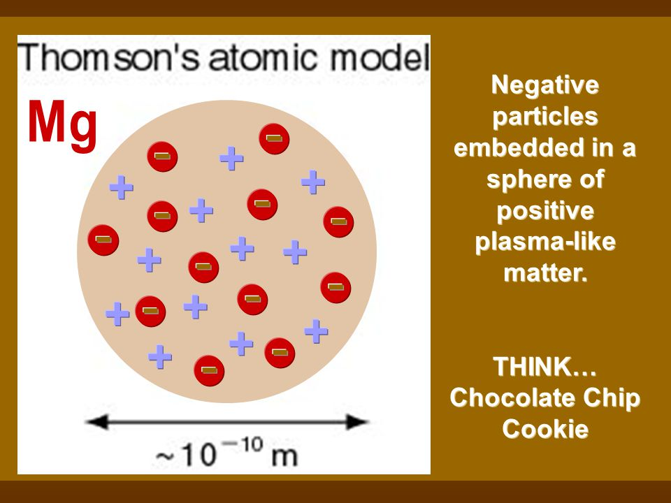 Negative particles embedded in a sphere of positive plasma-like matter.