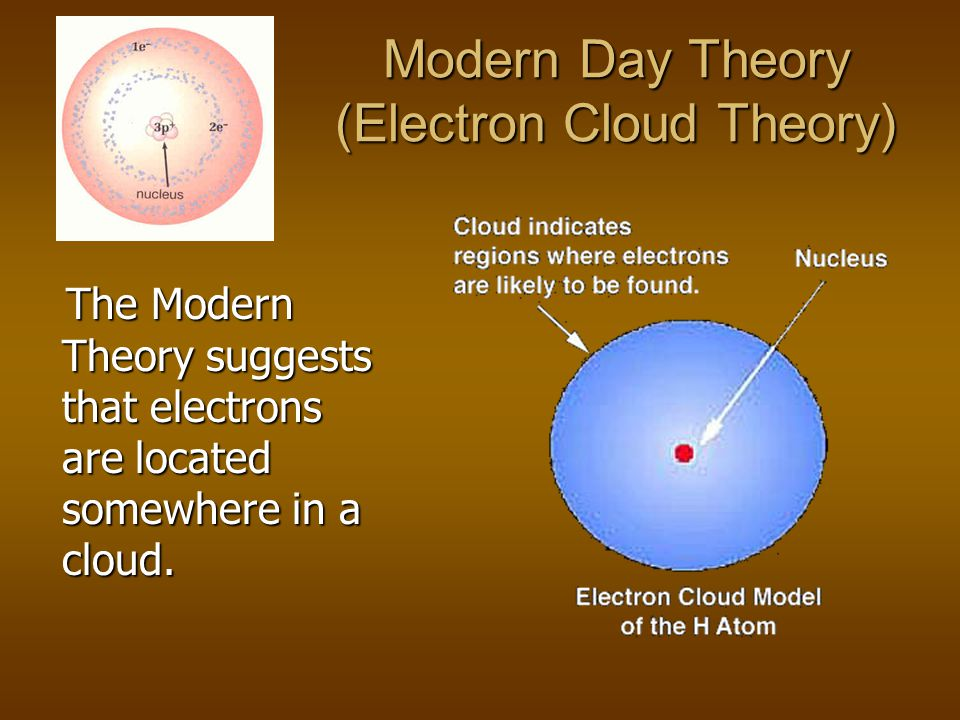 Modern Day Theory (Electron Cloud Theory)