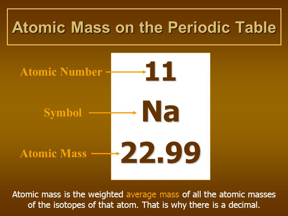 Atomic Mass on the Periodic Table