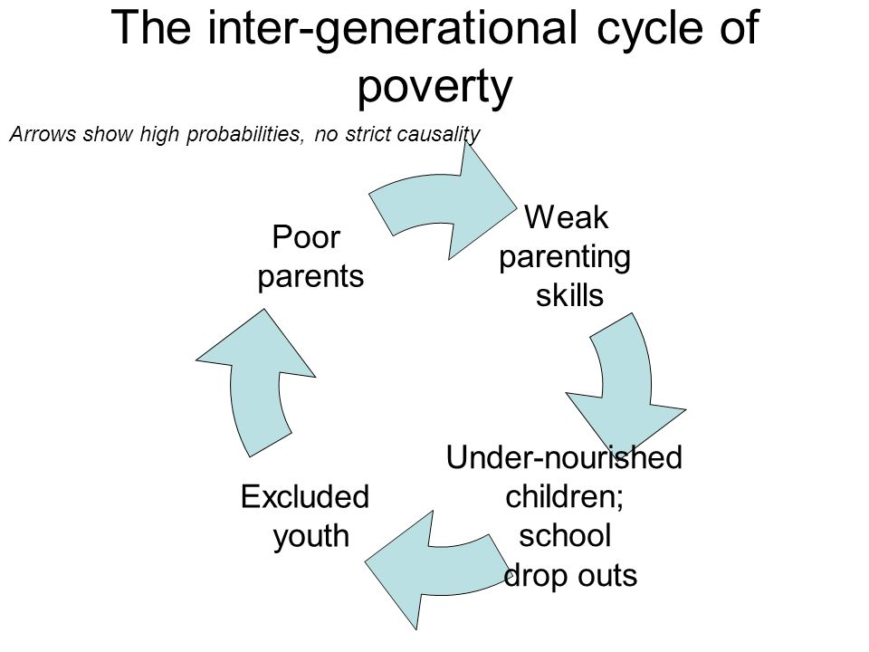 The inter-generational cycle of poverty