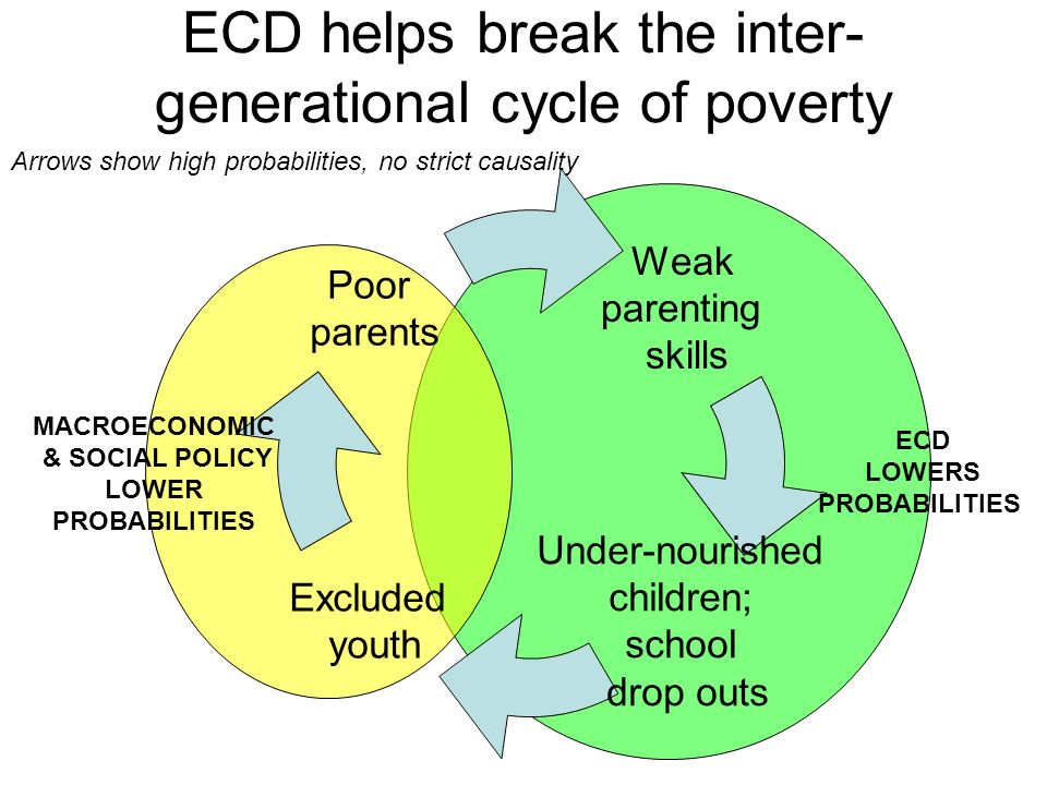 ECD helps break the inter-generational cycle of poverty