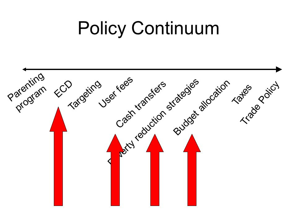 Policy Continuum Parenting program ECD User fees Targeting Taxes