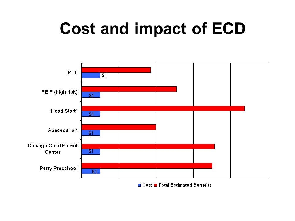 Cost and impact of ECD