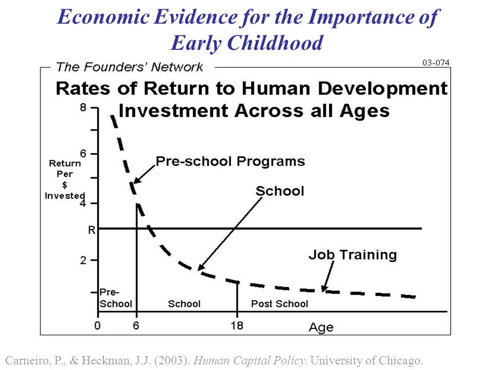 Economic Evidence for the Importance of