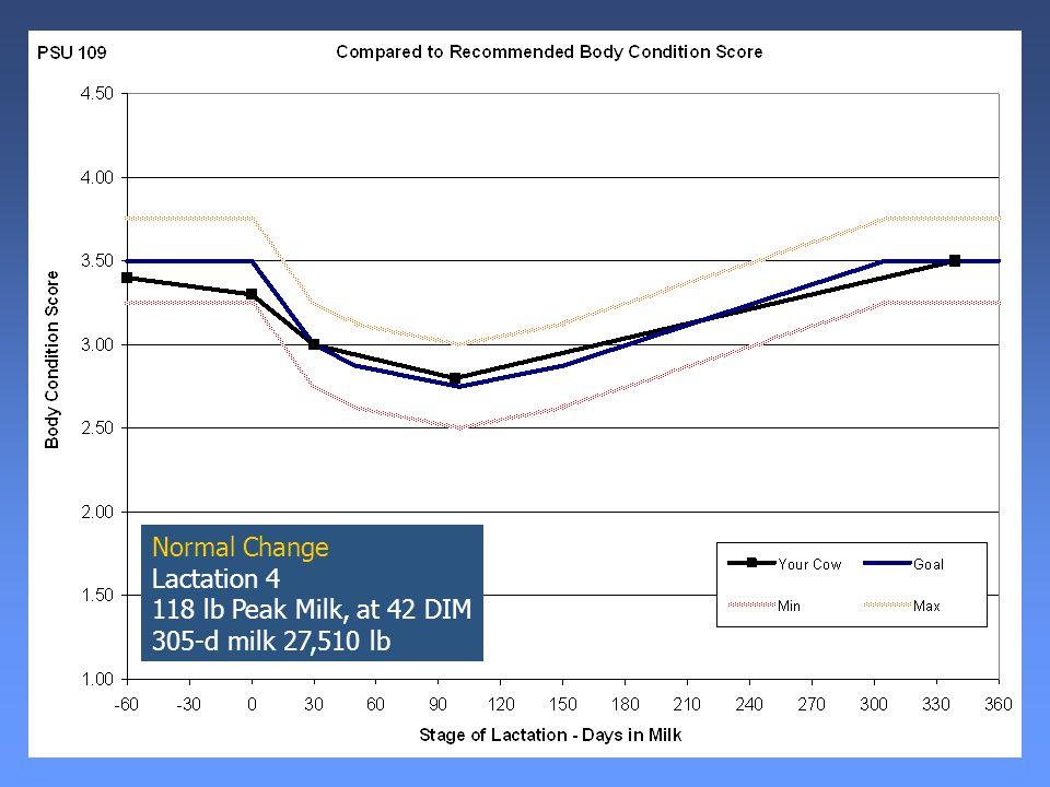 Normal Change Lactation 4 118 lb Peak Milk, at 42 DIM 305-d milk 27,510 lb