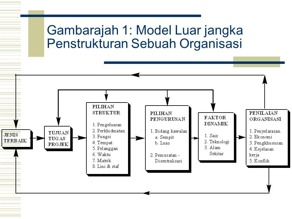Gambarajah 1: Model Luar jangka Penstrukturan Sebuah Organisasi