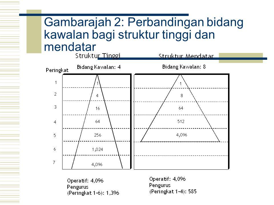 Gambarajah 2: Perbandingan bidang kawalan bagi struktur tinggi dan mendatar