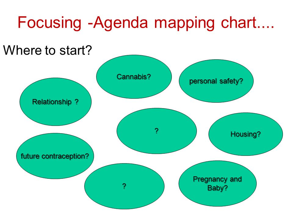 Focusing -Agenda mapping chart....