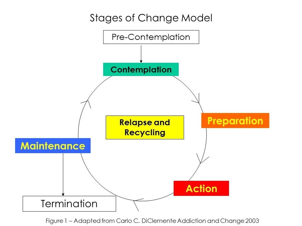 Figure 1 – Adapted from Carlo C. DiClemente Addiction and Change 2003