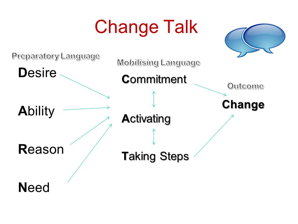 Change Talk Desire Ability Reason Need Commitment Change Activating