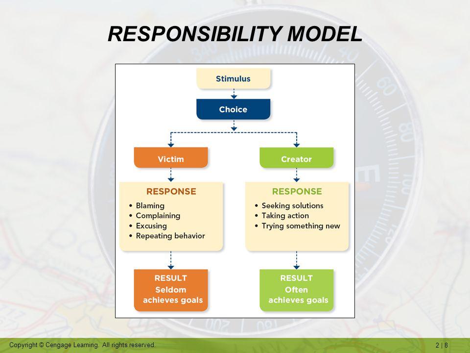RESPONSIBILITY MODEL
