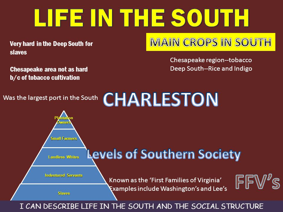 Levels of Southern Society