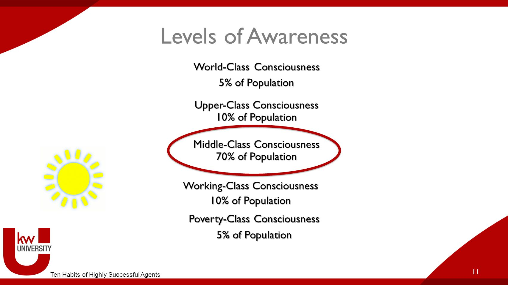 Levels of Awareness World-Class Consciousness 5% of Population