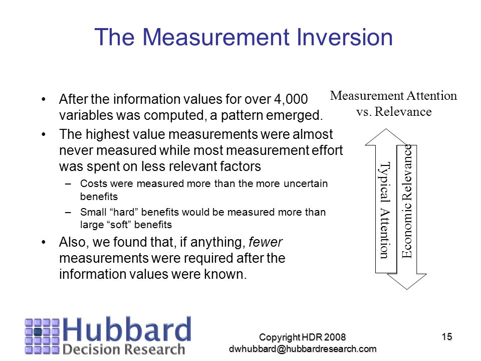 The Measurement Inversion