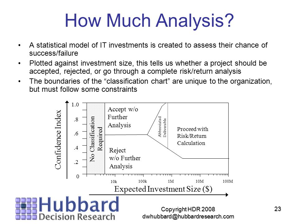 How Much Analysis A statistical model of IT investments is created to assess their chance of success/failure.