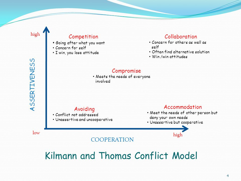 Kilmann and Thomas Conflict Model
