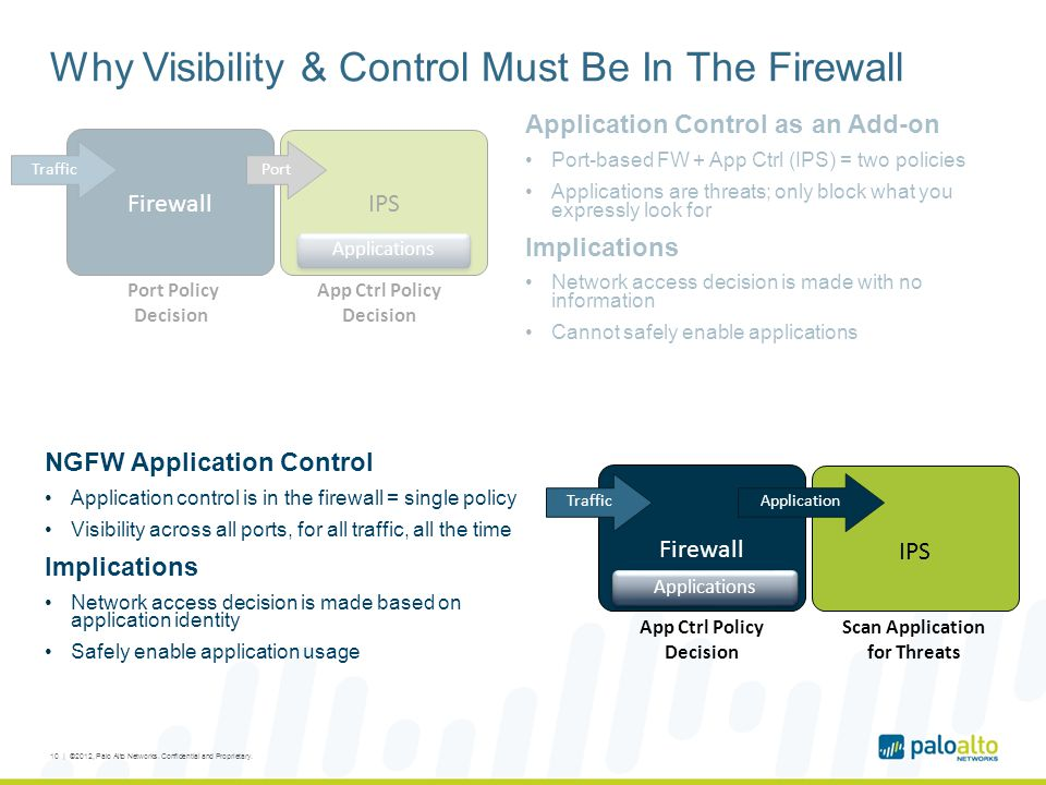 Why Visibility & Control Must Be In The Firewall