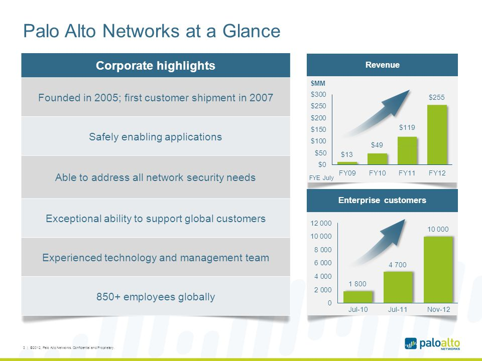 Palo Alto Networks at a Glance