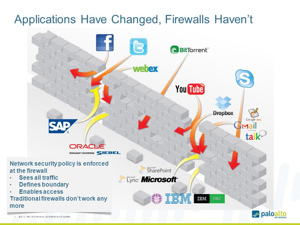 Applications Have Changed, Firewalls Haven't