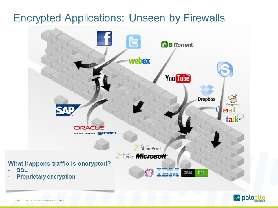 Encrypted Applications: Unseen by Firewalls