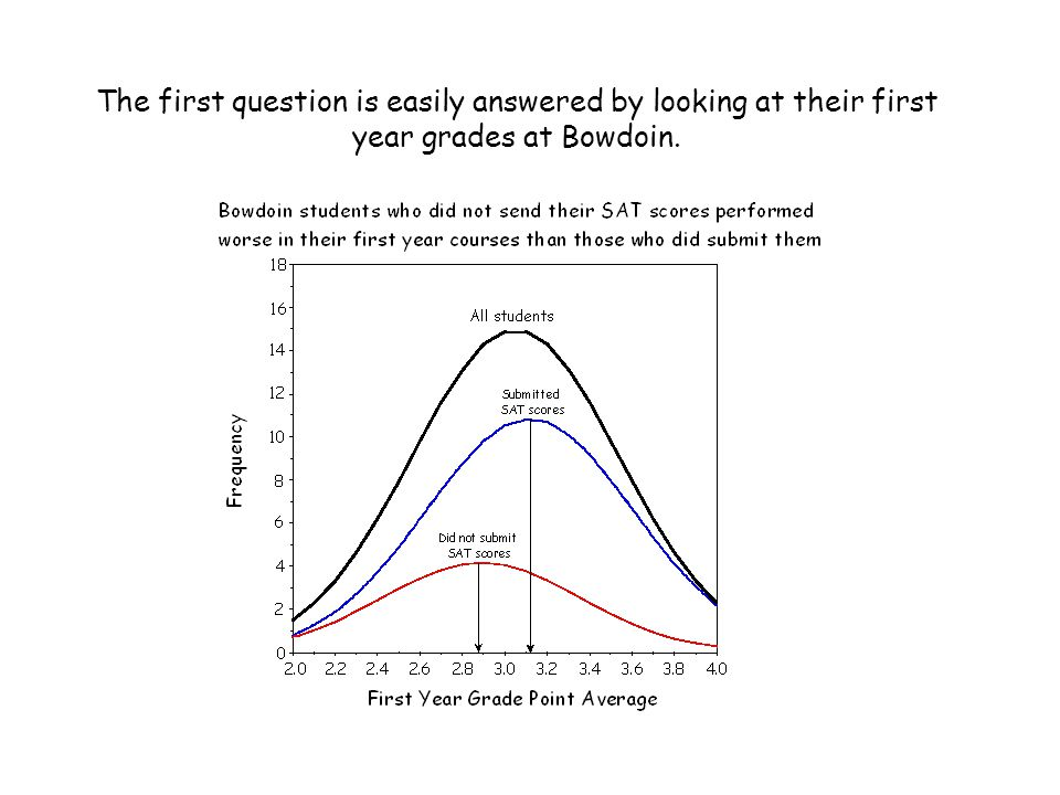 The first question is easily answered by looking at their first year grades at Bowdoin.