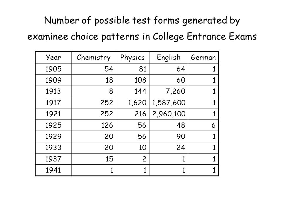 Number of possible test forms generated by