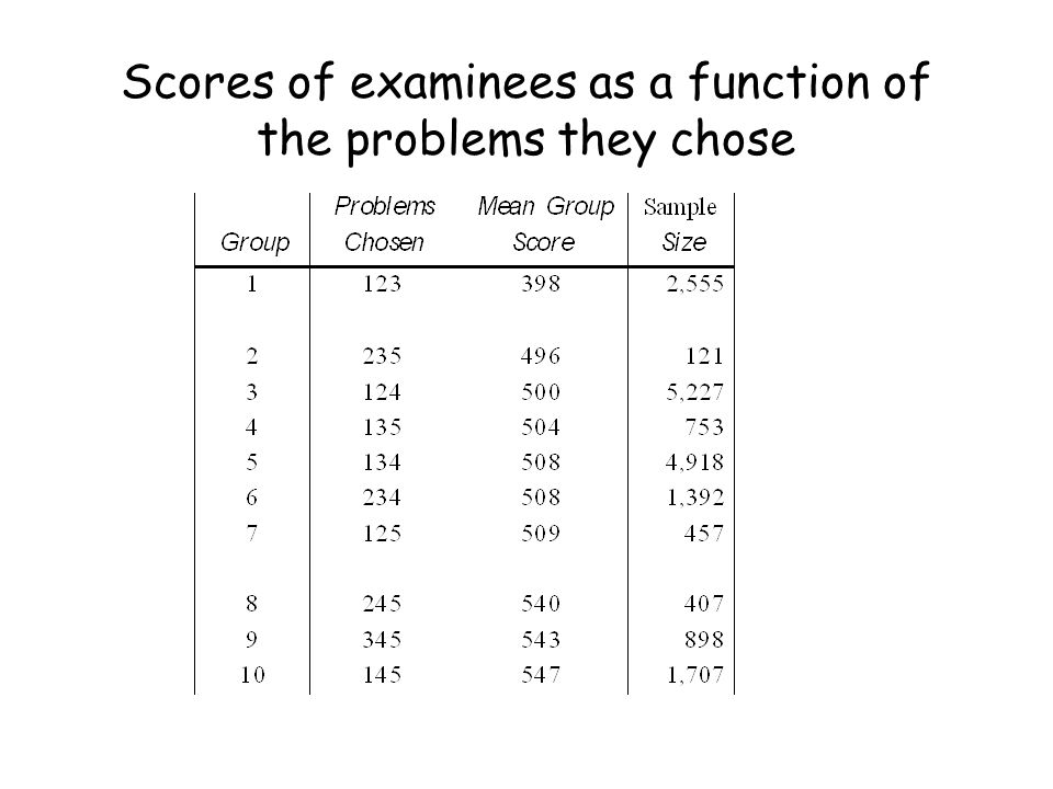 Scores of examinees as a function of the problems they chose