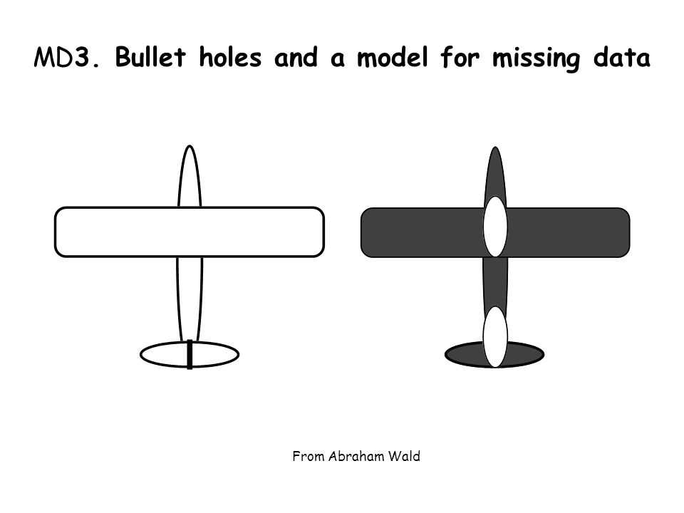 MD3. Bullet holes and a model for missing data