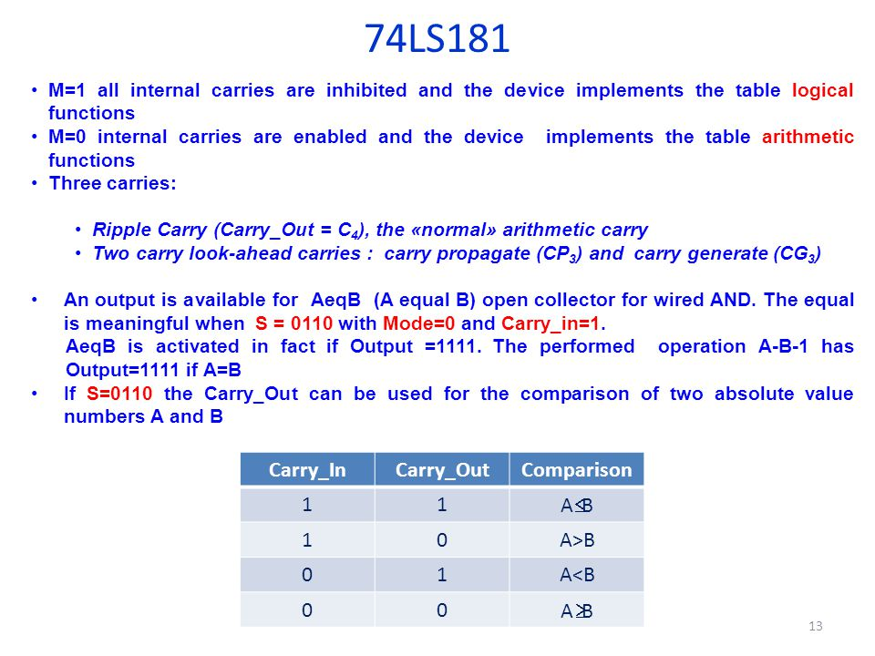 74LS181 Carry_In Carry_Out Comparison 1 A£B A>B A<B A³B