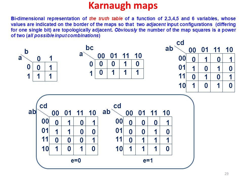 Karnaugh maps 00 01 11 10 ab cd 1 00 01 11 10 1 a bc 1 a b 00 01 11 10