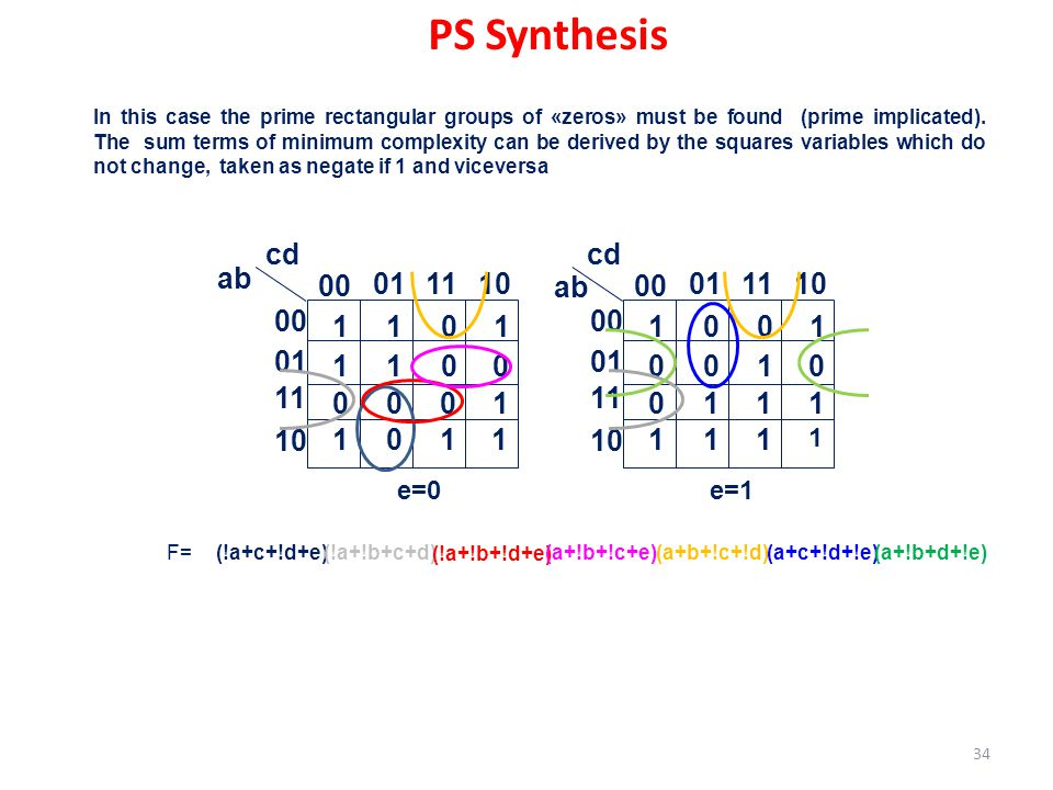 PS Synthesis 00 01 11 10 ab cd 1 00 01 11 10 ab cd 1 e=0 e=1