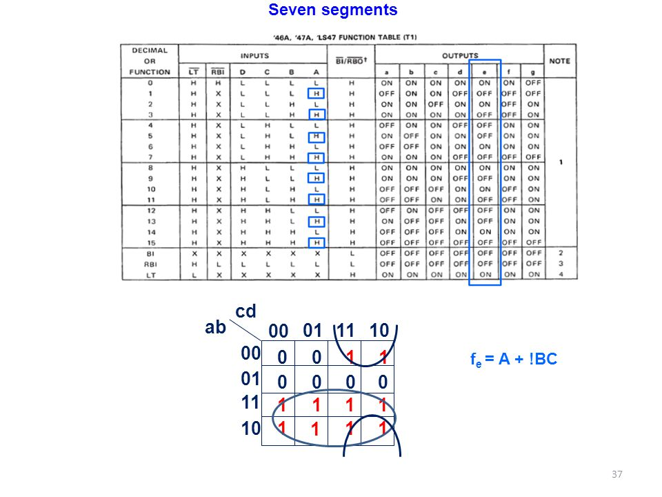 Seven segments 00 01 11 10 ab cd 1 fe = A + !BC