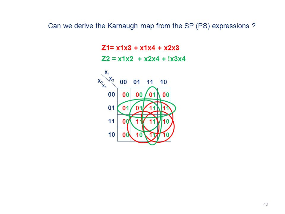 Can we derive the Karnaugh map from the SP (PS) expressions