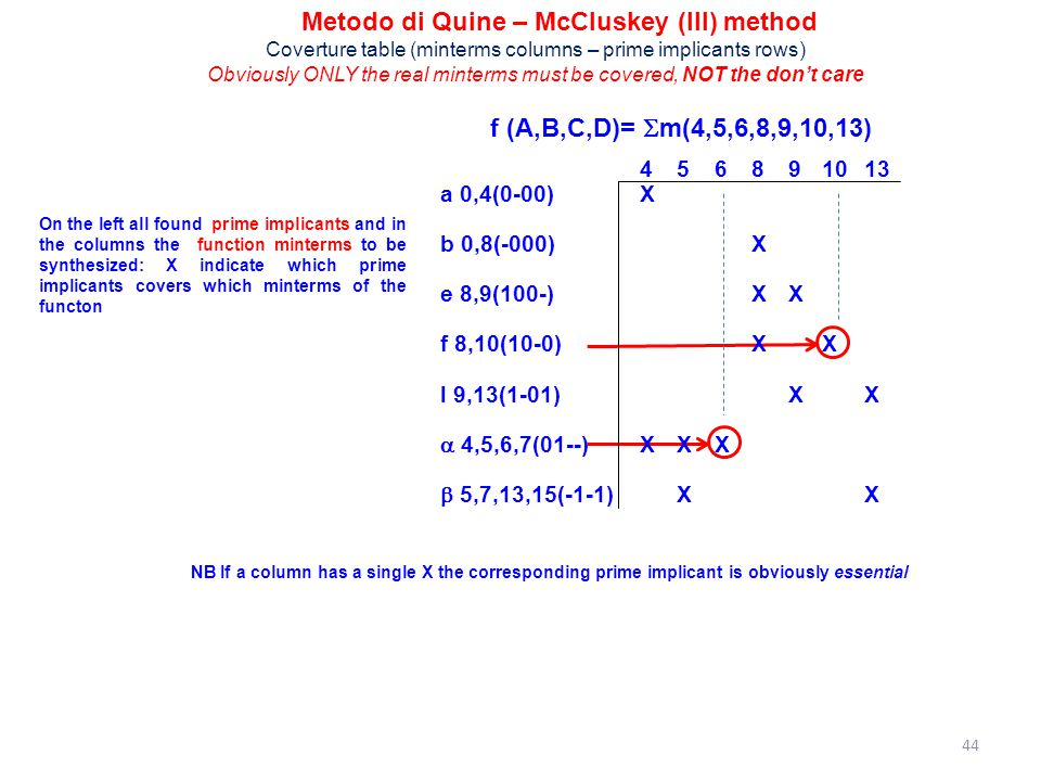 Metodo di Quine – McCluskey (III) method