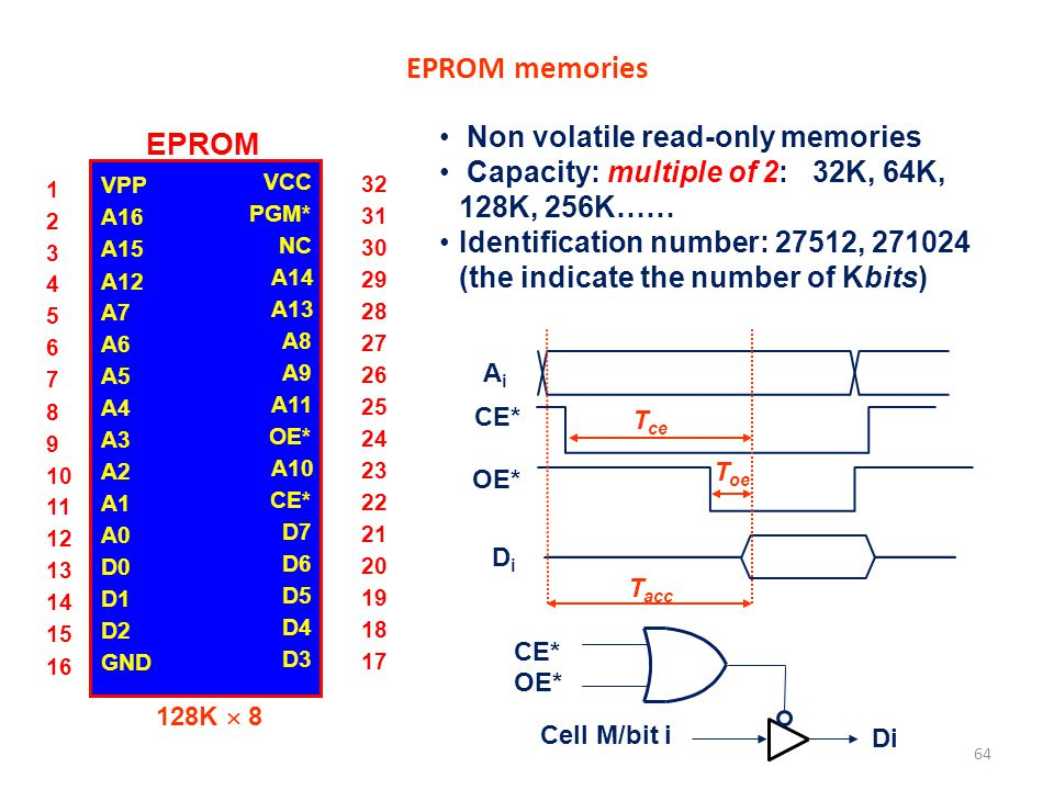 EPROM memories EPROM Non volatile read-only memories