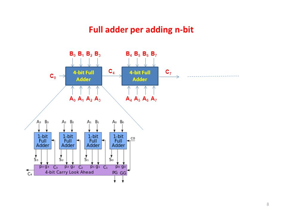 Full adder per adding n-bit