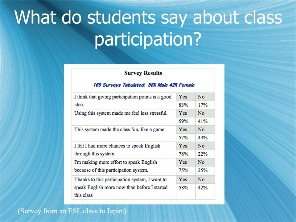 What do students say about class participation