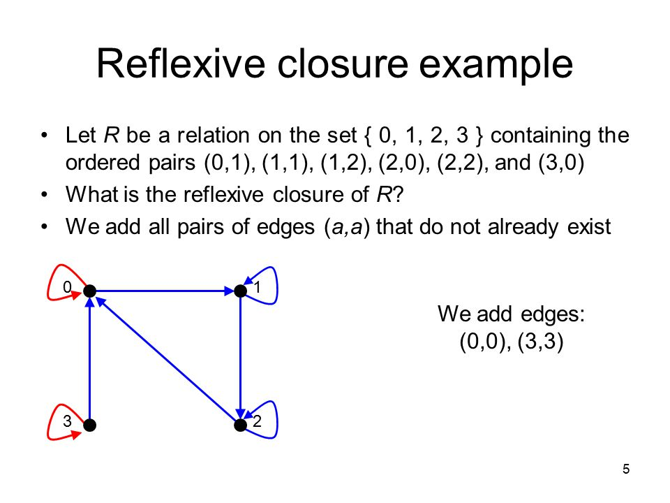 Reflexive closure example