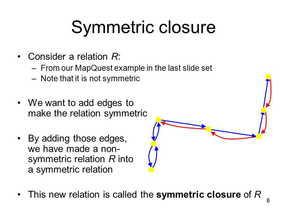 Symmetric closure Consider a relation R: