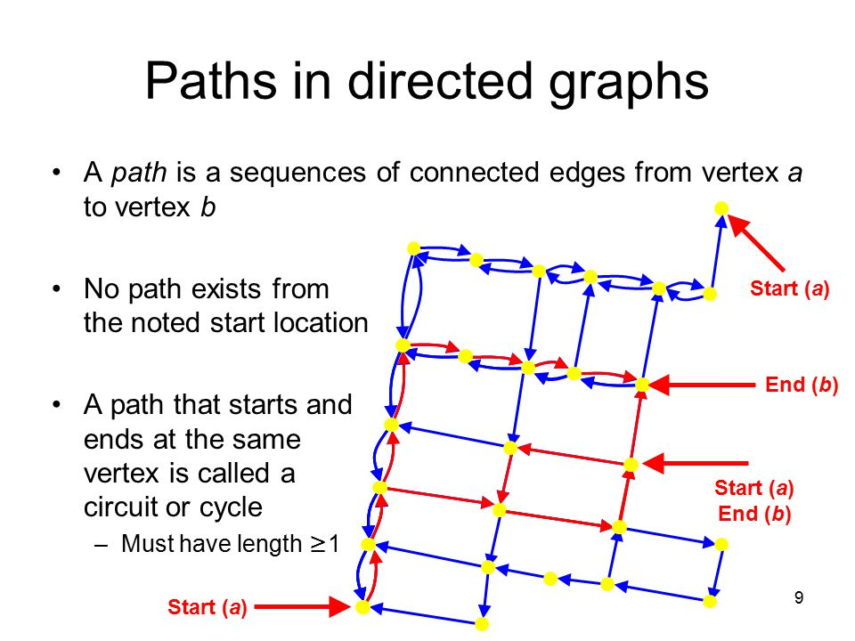 Paths in directed graphs