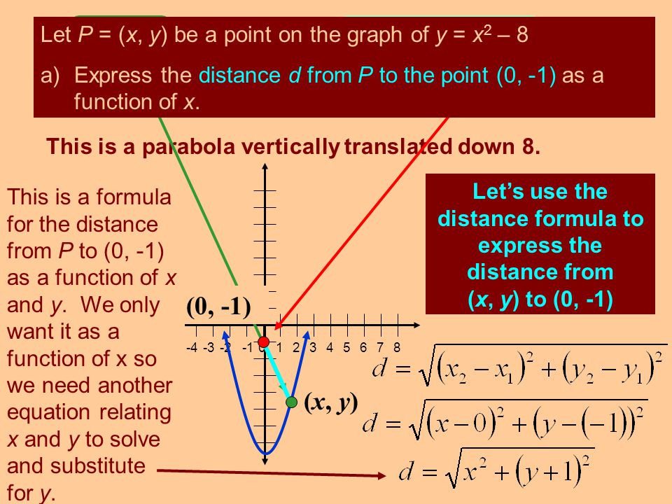 (0, -1) (x, y) Let P = (x, y) be a point on the graph of y = x2 – 8