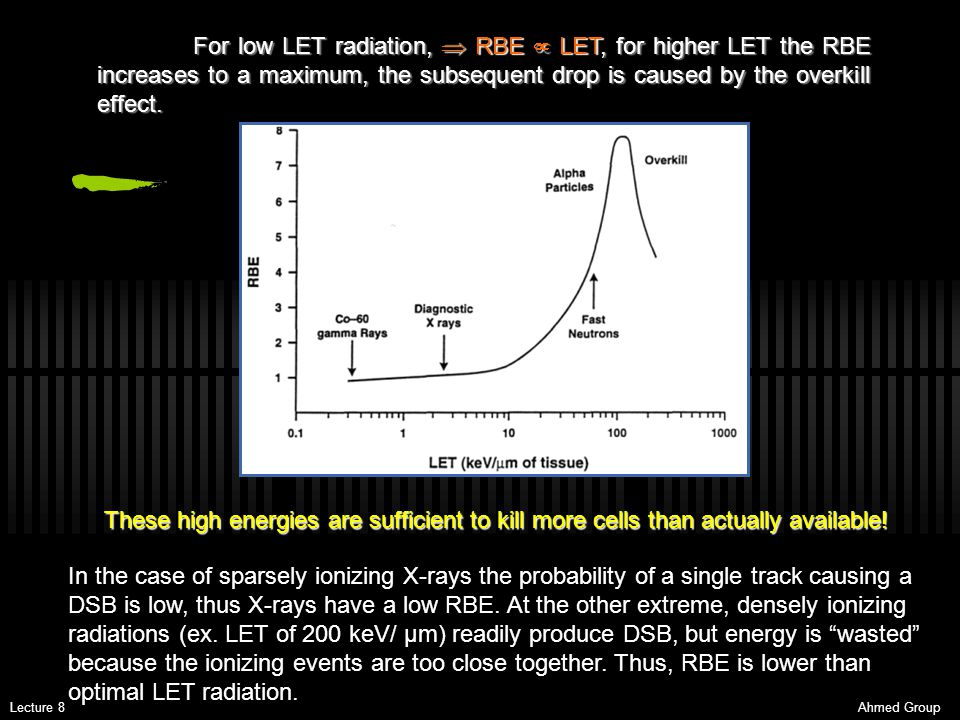 For low LET radiation,  RBE  LET, for higher LET the RBE increases to a maximum, the subsequent drop is caused by the overkill effect.