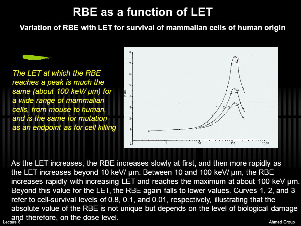 RBE as a function of LET Variation of RBE with LET for survival of mammalian cells of human origin.