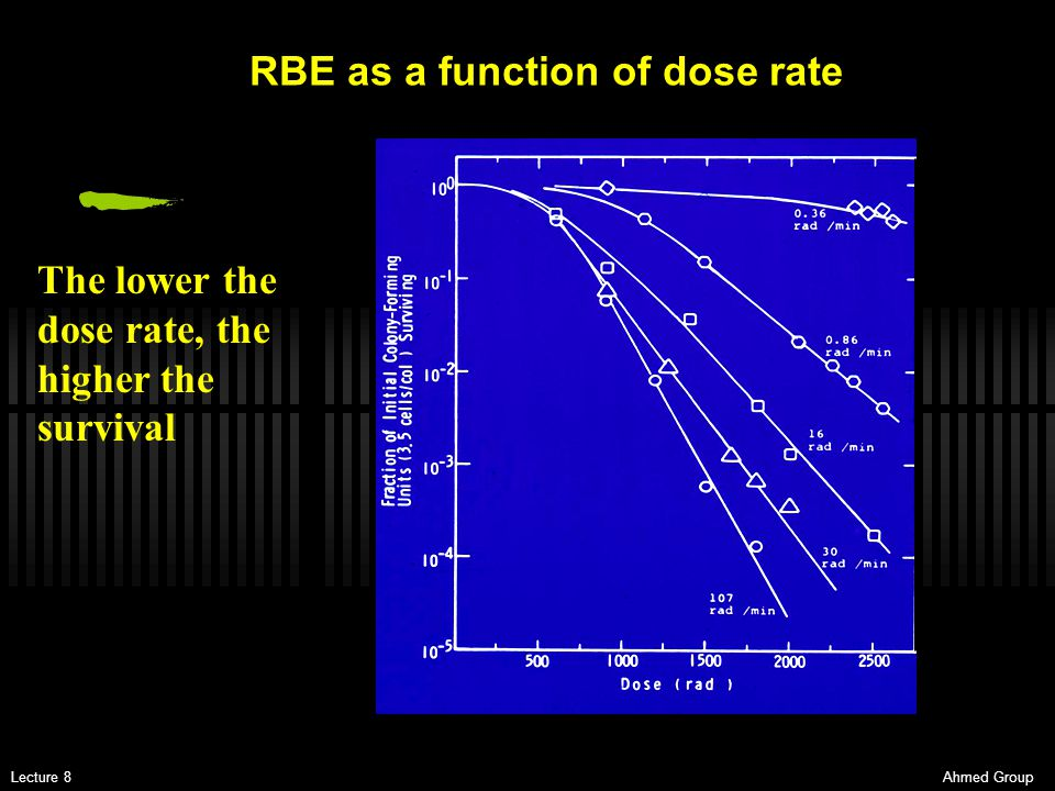 RBE as a function of dose rate